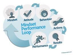 Mindset Performance